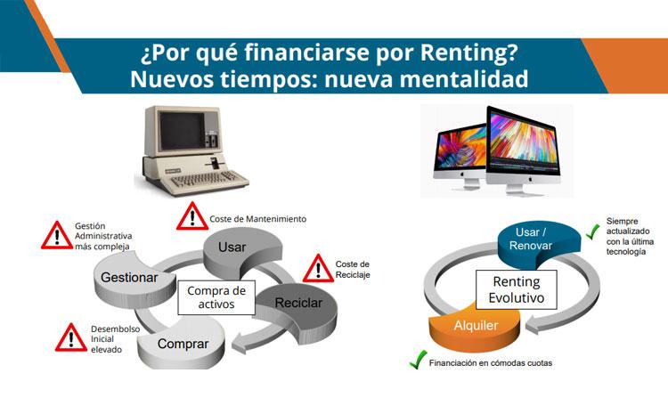 Renting Evolutivo